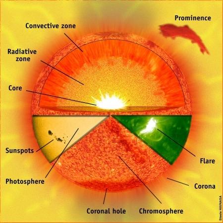 structure_Soleil.jpg